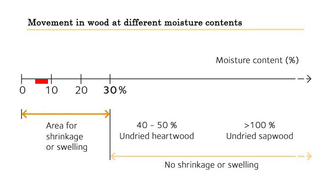 Movement in wood at different moisture contents